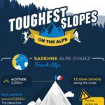 The toughest slopes on the Alps