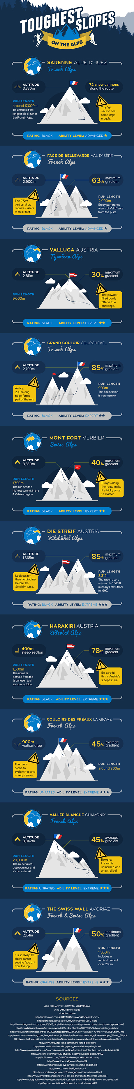 Toughest slopes on the Alps