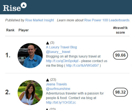 Rise top1000 travel blogs